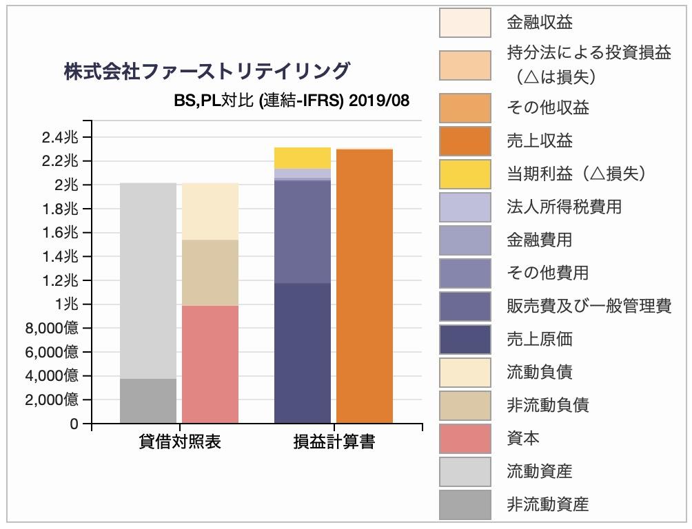 ファーストリテイリングの貸借対照表(BS)と損益計算書(PL)を対比させたチャート。2019年8月期