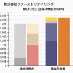 ファーストリテイリングのBS/PL対比チャート 2019年8月期