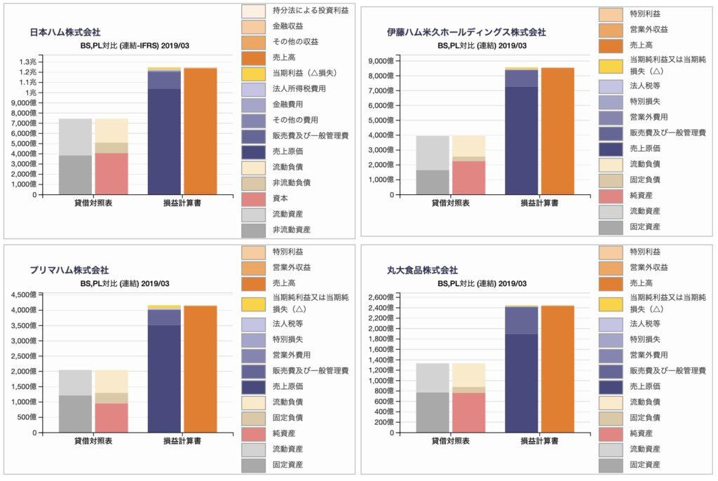 ハム会社の貸借対照表、損益計算書の対比チャート2019年3月期(日本ハム、伊藤ハム、プリマハム、丸大食品)