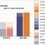 日本ハムの貸借対照表、損益計算書の対比チャート