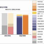 大林組の業績、貸借対照表と損益計算書の対比チャート