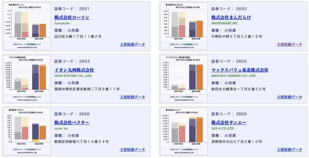 小売業のBS/PL対比チャートサンプル