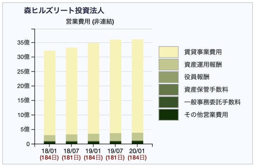 森ヒルズリートの営業費用推移 2020年1月期