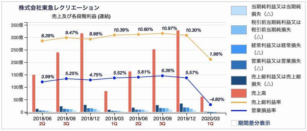 東急レクレーションの売上/損益推移 2020年3月