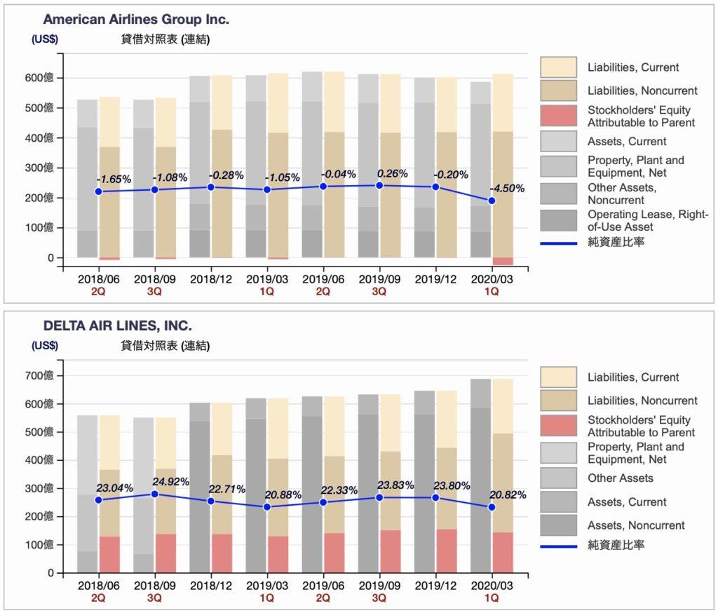 米航空会社、アメリカン航空、デルタ航空の貸借対照表推移(四半期ベース 2020年3月期)