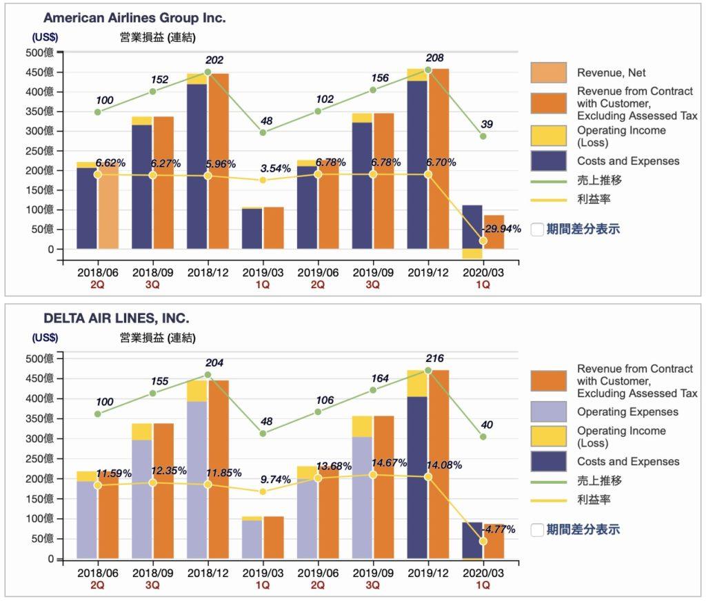 米航空会社、アメリカン航空、デルタ航空の営業損益推移(四半期ベース 2020年3月期)
