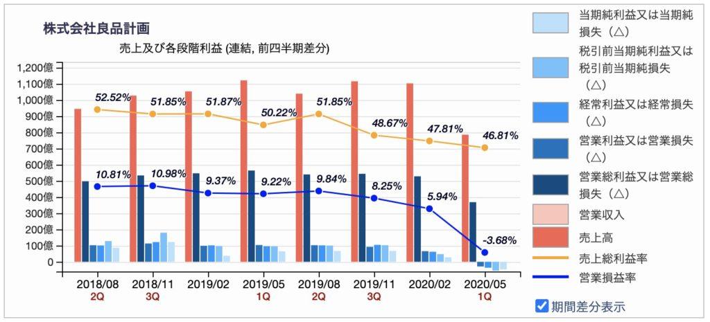 良品計画の売上/損益四半期推移(2020年5月)