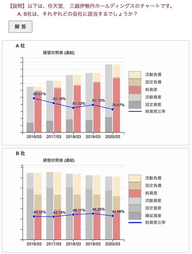 貸借対照表の企業当クイズ(任天堂と三越伊勢丹HD)