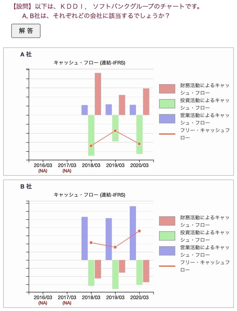 キャッシュ・フロー計算書の企業当クイズ(ソフトバンクグループ、KDDI)
