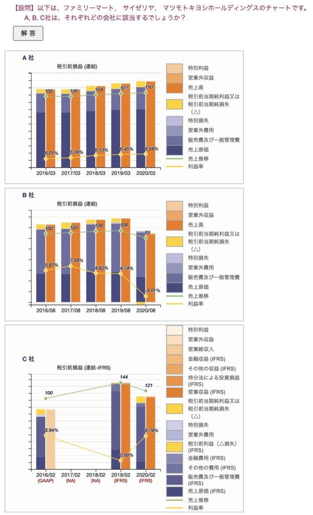 損益計算書の企業当クイズ(ファミリーマート、サイゼリア、マツモトキヨシHD)