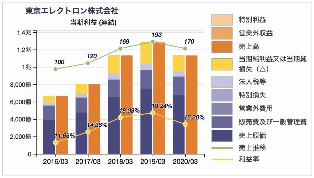 東京エレクトロンの損益推移2020年3月期