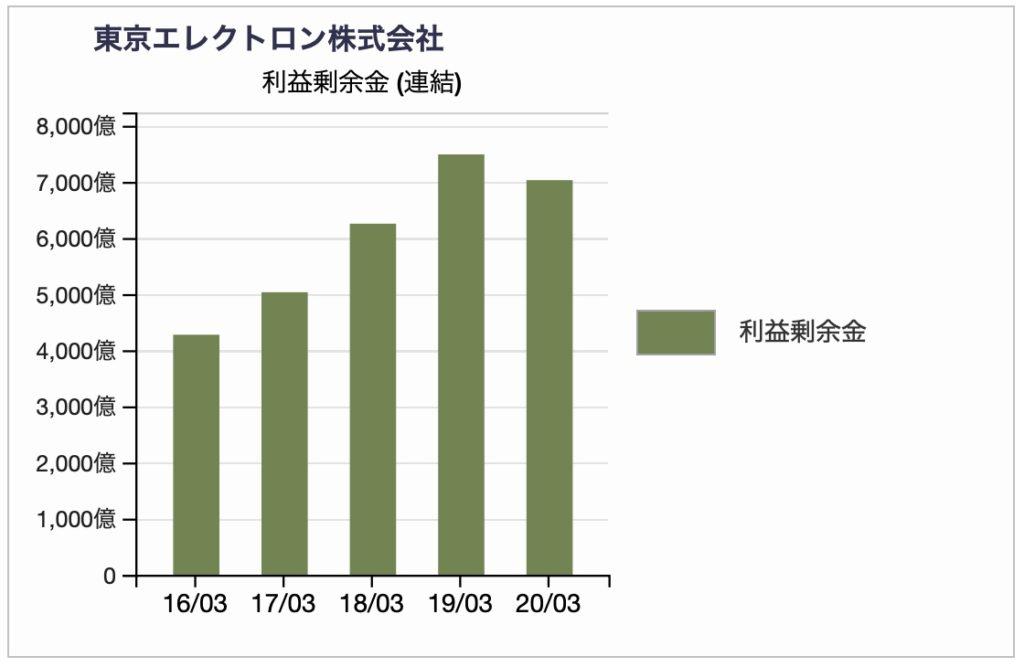東京エレクトロンの利益準備金推移2020年3月期