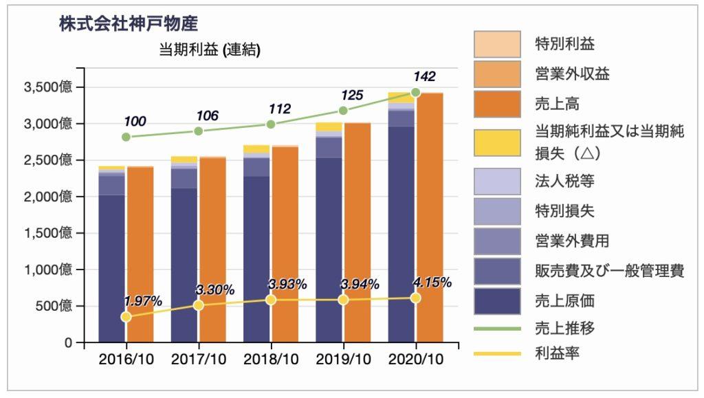 神戸物産の損益推移2020年10月期