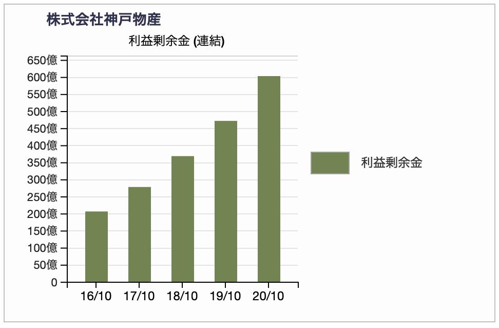 神戸物産の利益剰余金推移2020年10月期