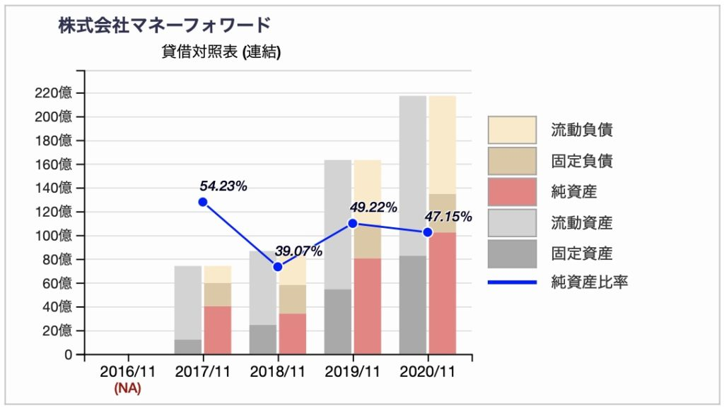 株式会社マネーフォワードのBS推移チャート 2020年11月期