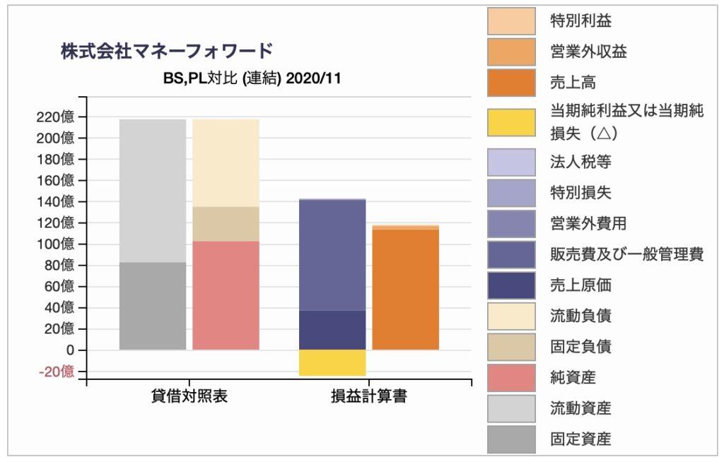 株式会社マネーフォワードのBS/PL対比チャート 2020年11月期