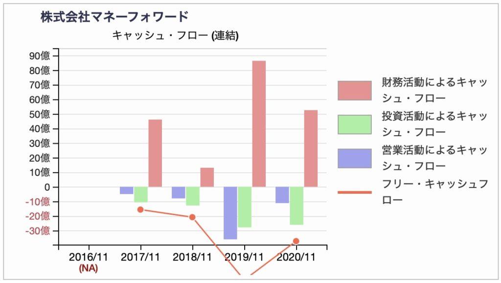 株式会社マネーフォワードのキャッシュフロー推移チャート 2020年11月期