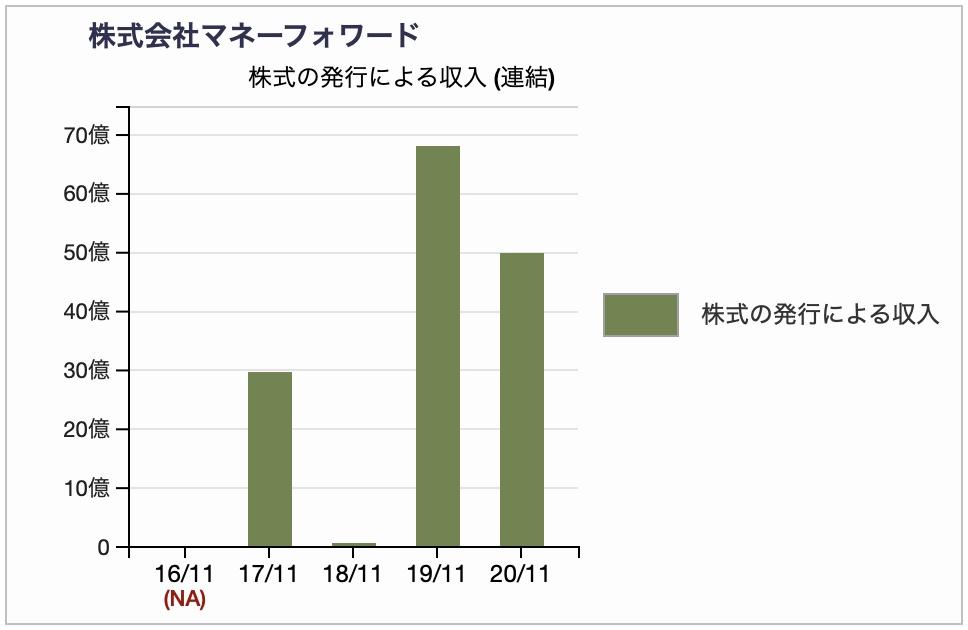 株式会社マネーフォワードの財務キャッシュフロー・株式の発行による収入推移チャート 2020年11月期
