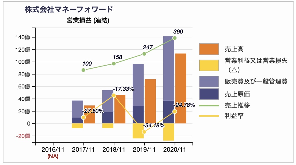 株式会社マネーフォワードのPL(営業損益)推移チャート 2020年11月期