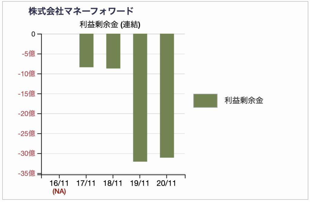 マネーフォワードの利益剰余金推移2020年11月期