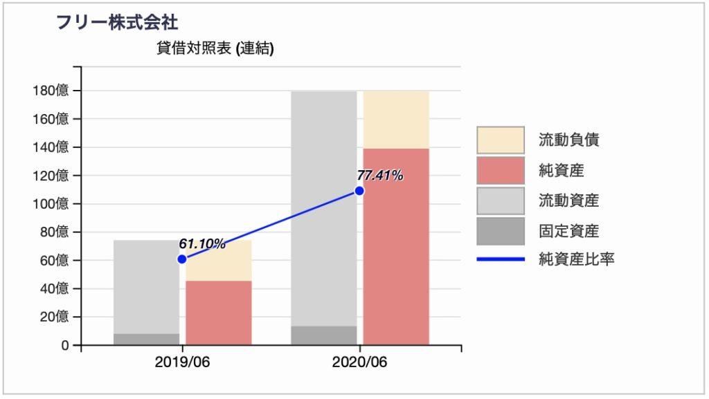 株式会社フリーのBS推移チャート 2020年6月期