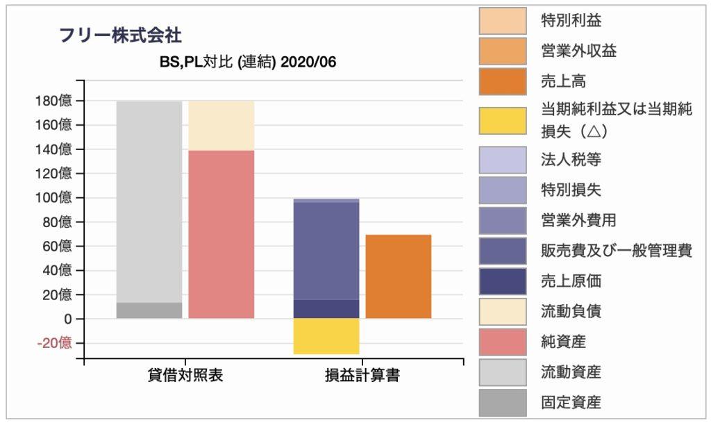 株式会社フリーのBS/PL対比チャート 2020年6月期