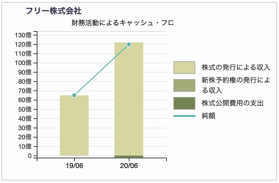 株式会社フリーの財務キャッシュフロー推移チャート 2020年6月期