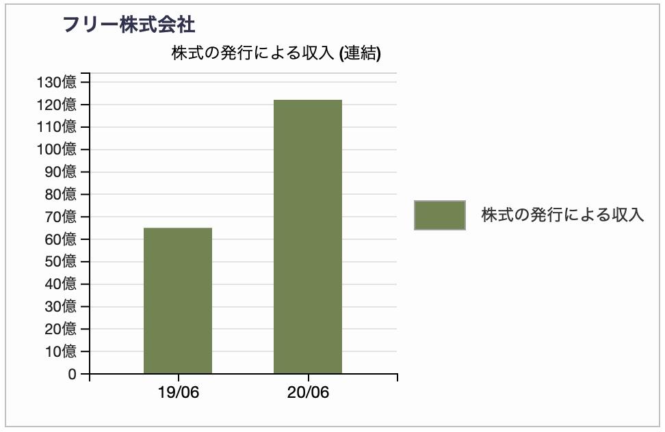 株式会社フリーの財務キャッシュフロー・株式の発行による収入推移チャート 2020年6月期