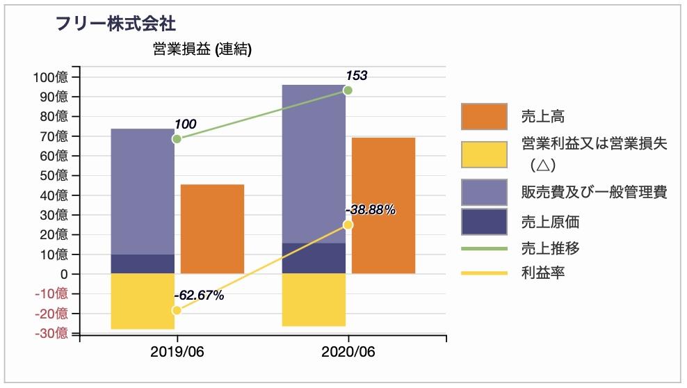 株式会社フリーのPL(営業損益)推移チャート 2020年6月期