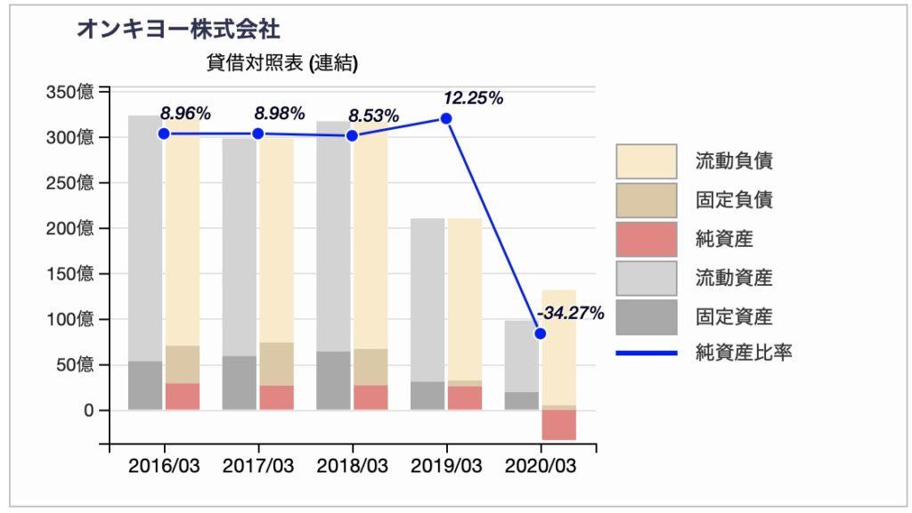 オンキヨーの貸借対照表推移2020年3月期