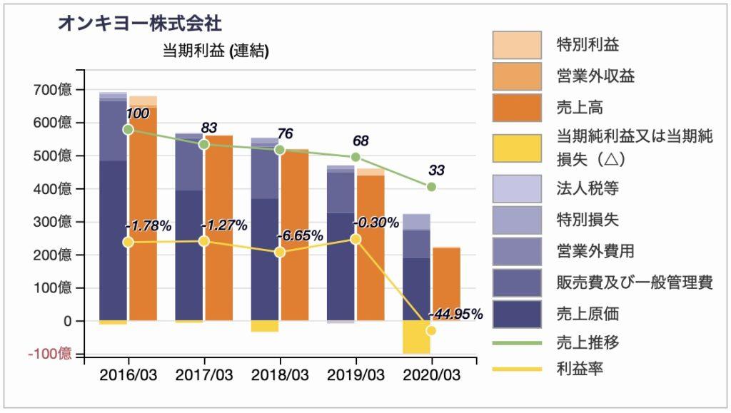 オンキヨーの損益推移2020年3月期