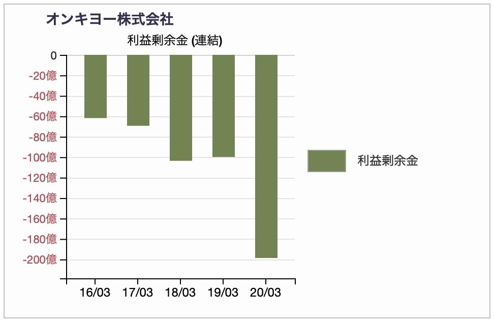 オンキヨーの利益剰余金推移2020年3月期