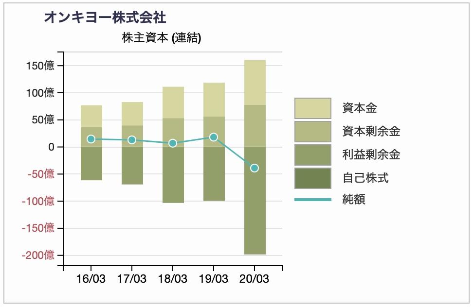 オンキヨーの株主資本推移2020年3月期