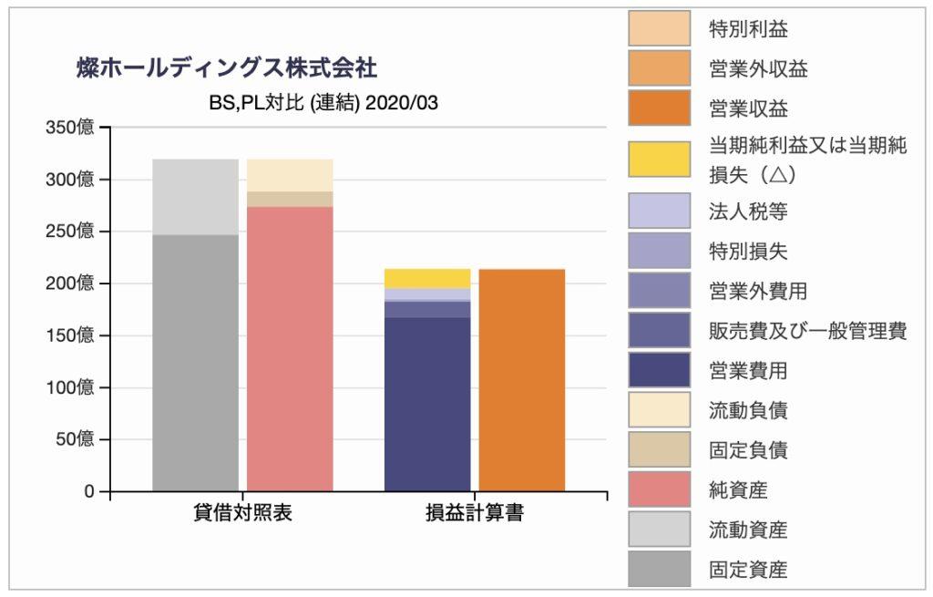 燦ホールディングスのBS・PL対比チャート(2020年3月期)