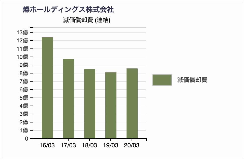燦ホールディングスの減価償却費推移 2020年3月期