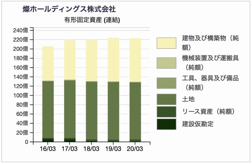 燦ホールディングスの有形固定資産の構成チャート 2020年3月期
