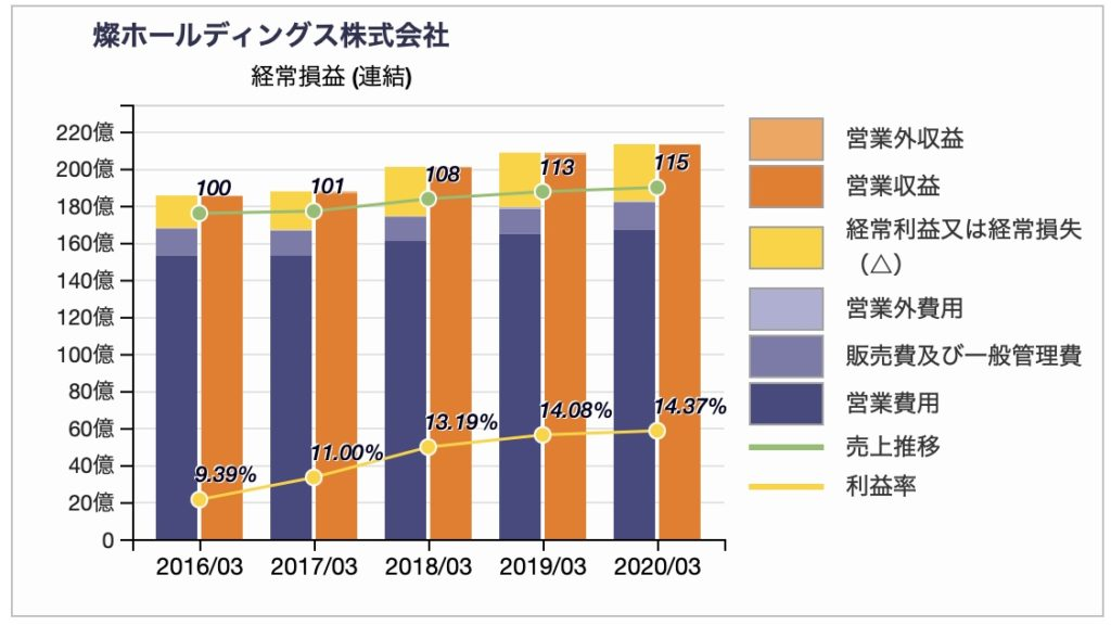 燦ホールディングスの経常損益推移 2020年3月期