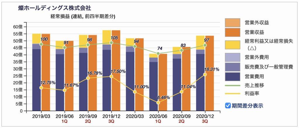 燦ホールディングスの経常損益四半期推移 2020年12月期