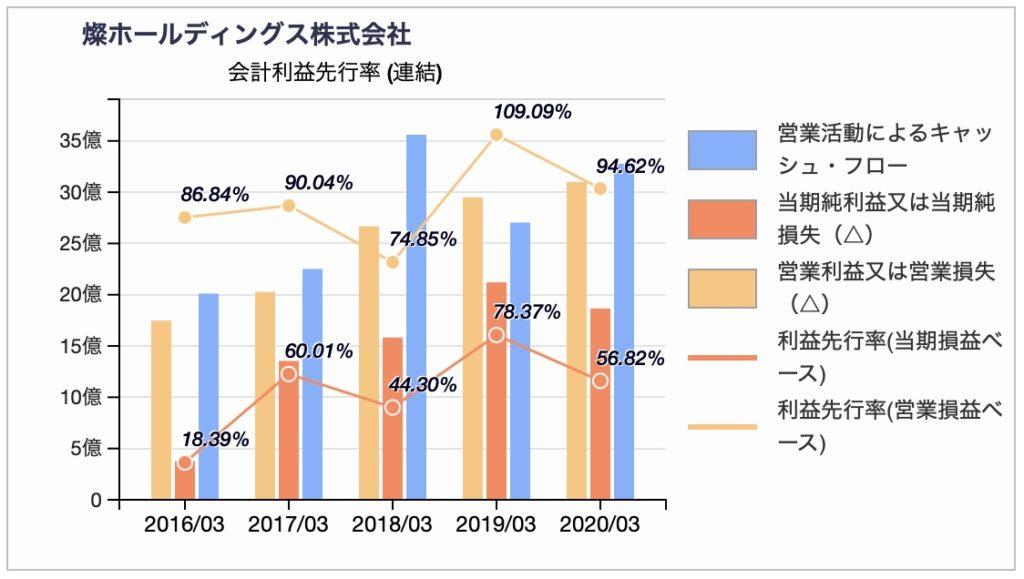 燦ホールディングスの会計利益先行率 2020年3月期